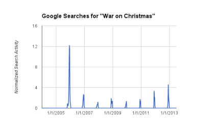"The frequency of Google searches for ""war on Christmas."" Data source: Google Correlate. Graph created by Tobin Grant for RNS."