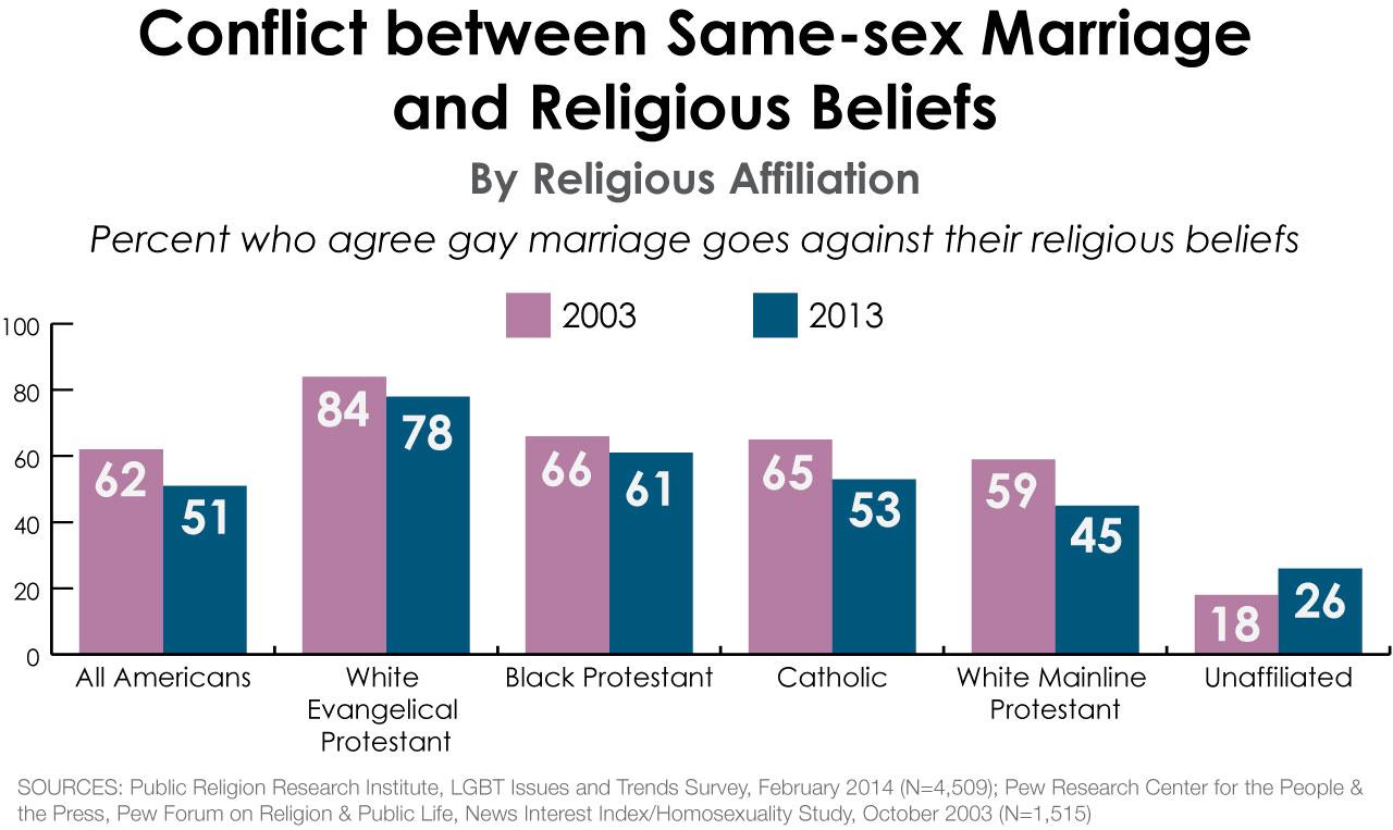 from Jordan gay marriage surveys