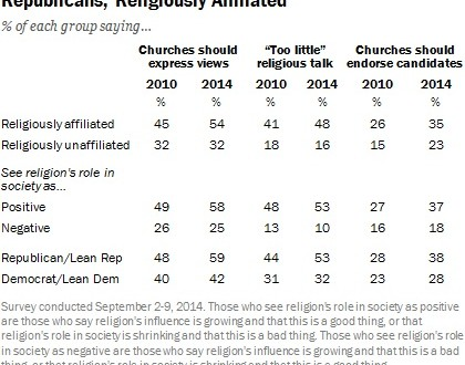 Religion loses clout: Why many say that's a bad thing