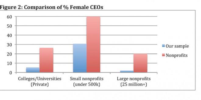 In evangelical nonprofits, women leaders lag behind peers in general market