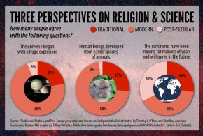 Science vs. religion? There's actually more of a three-way split