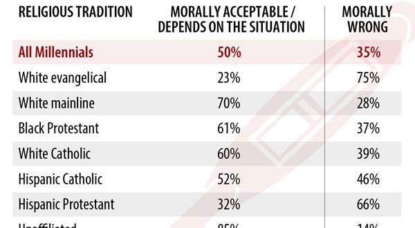 Graphic_Millennials_Abortion_LOW_032615