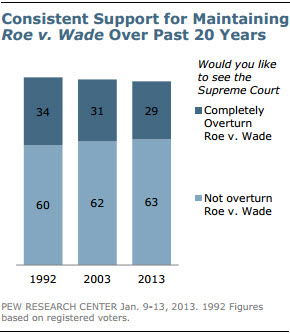 (RNS2-jan22) Pew Research Center graphic depicting consistent support for maintaining Roe v. Wade over the past 20 years.  For use with RNS-ABORTION-BELIEFS, transmitted on January 22, 2013, RNS graphic courtesy the Pew Research Center's Forum on Religion & Public Life, © 2013, Pew Research Center. http://www.pewforum.org/.