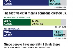 Human life and a complex universe are powerful indicators of creation, Americans say. In a survey of 1,000 Americans, LifeWay Research found almost 8 in 10 (79 percent) believe the existence of human life means someone created it, while 72 percent think the organization of the universe shows a creator's design. Photo courtesy of LifeWay Research