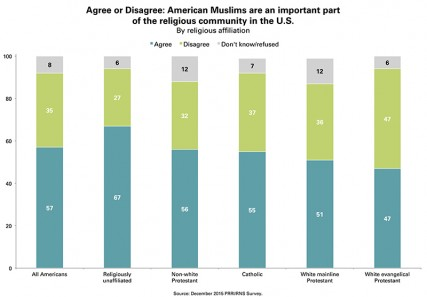 Agree or Disagree: American Muslims are an important part of the religious community in the U.S. By religious affiliation. Graphic courtesy of Public Religion Research Institute (PRRI)