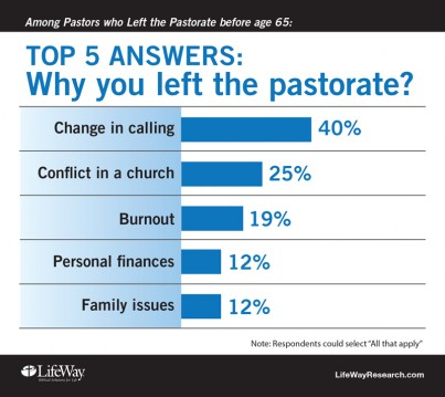 LifeWay Research surveyed 734 former senior pastors who left the pastorate before retirement age in four Protestant denominations. Graphic courtesy of LifeWay Research
