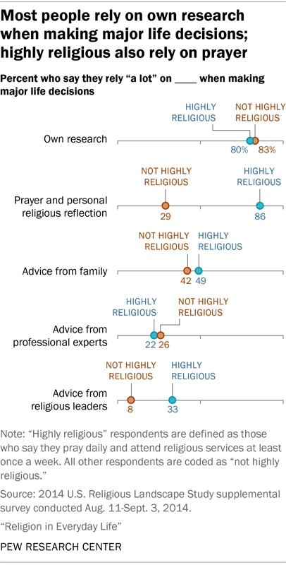 Most people rely on own research when making major life decisions; highly religious also rely on prayer. Graphic courtesy of Pew Research Center