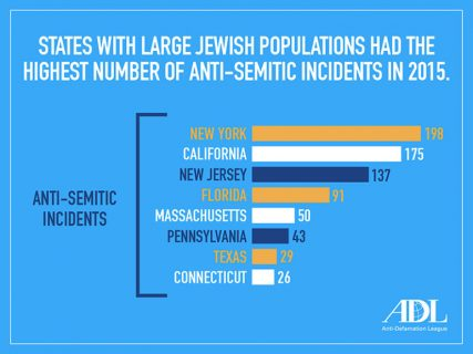 """States With Large Jewish Populations Had the Highest Number of Anti-Semitic Incidents in 2015."" Graphic courtesy of Anti-Defamation League"