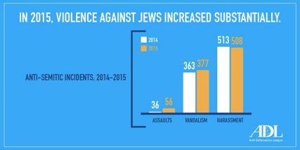 """In 2015, Violence Against Jews Increased Substantially."" Graphic courtesy of Anti-Defamation League"