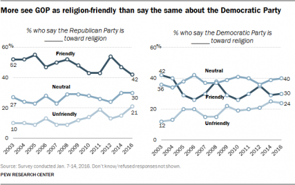 PF_2016-01-27_religion-politics-ch3-09