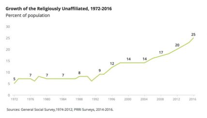 """""""Growth of the Religiously Unaffiliated, 1972-2016."""" Graphic courtesy of PRRI"""