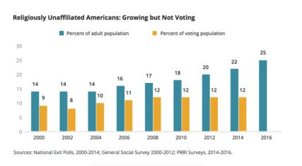 """""""Religiously Unaffiliated Americans: Growing but Not Voting."""" Graphic courtesy of PRRI"""